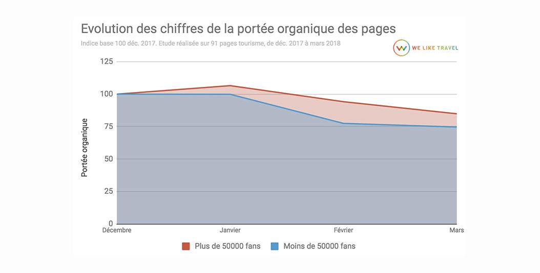 1-chiffres-portee-organique-facebook
