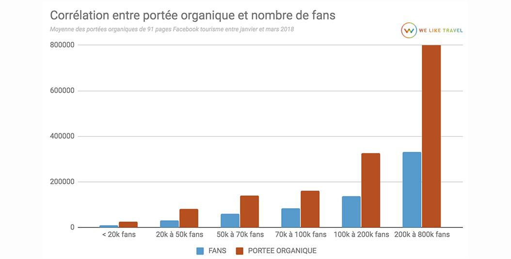 11-correlation-fans-porte-facebook