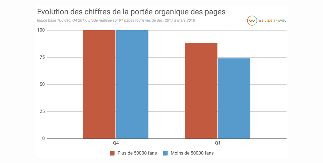 2-chiffres-portee-organique-facebook