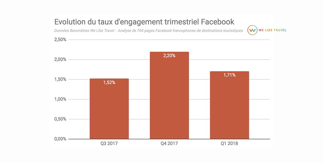 3-evolution-engagement-Q-facebook