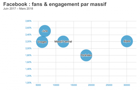 Facebook-engagement-montagne