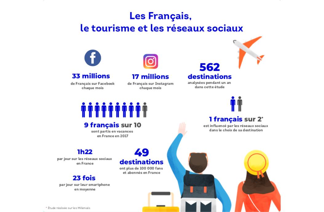 chiffres-marche-social-medai-destinations-etrangeres