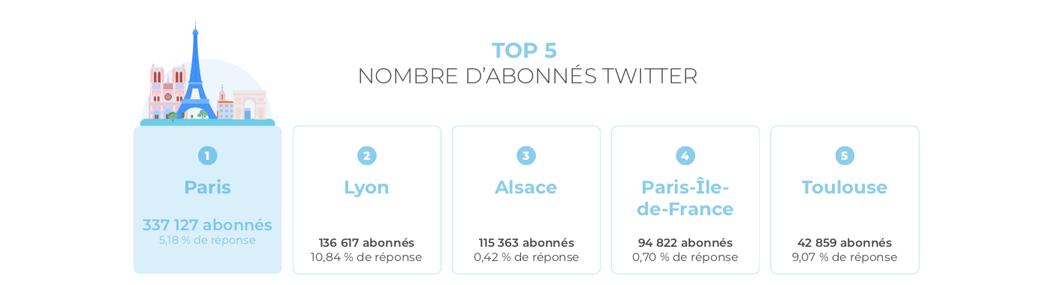 top5-abonnes-twitter-destinations-touristiques-france