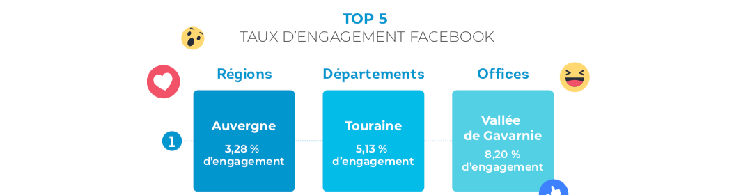 top5-fb-engagement-destinations francaises