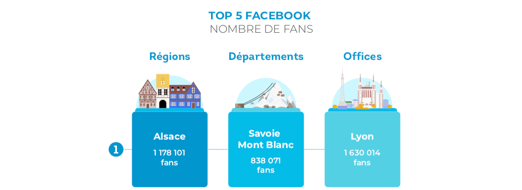 top5-facebook-destinations-touristiques-france