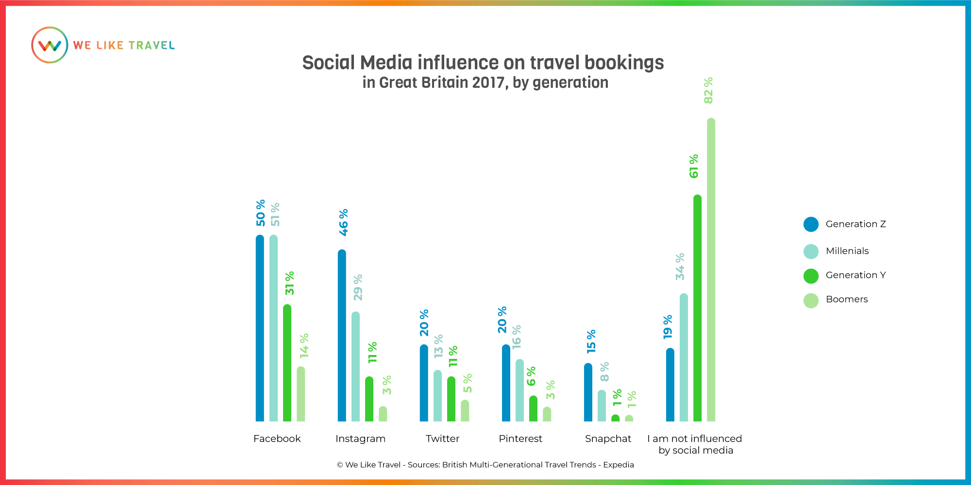 SocialMedia-influence-travel