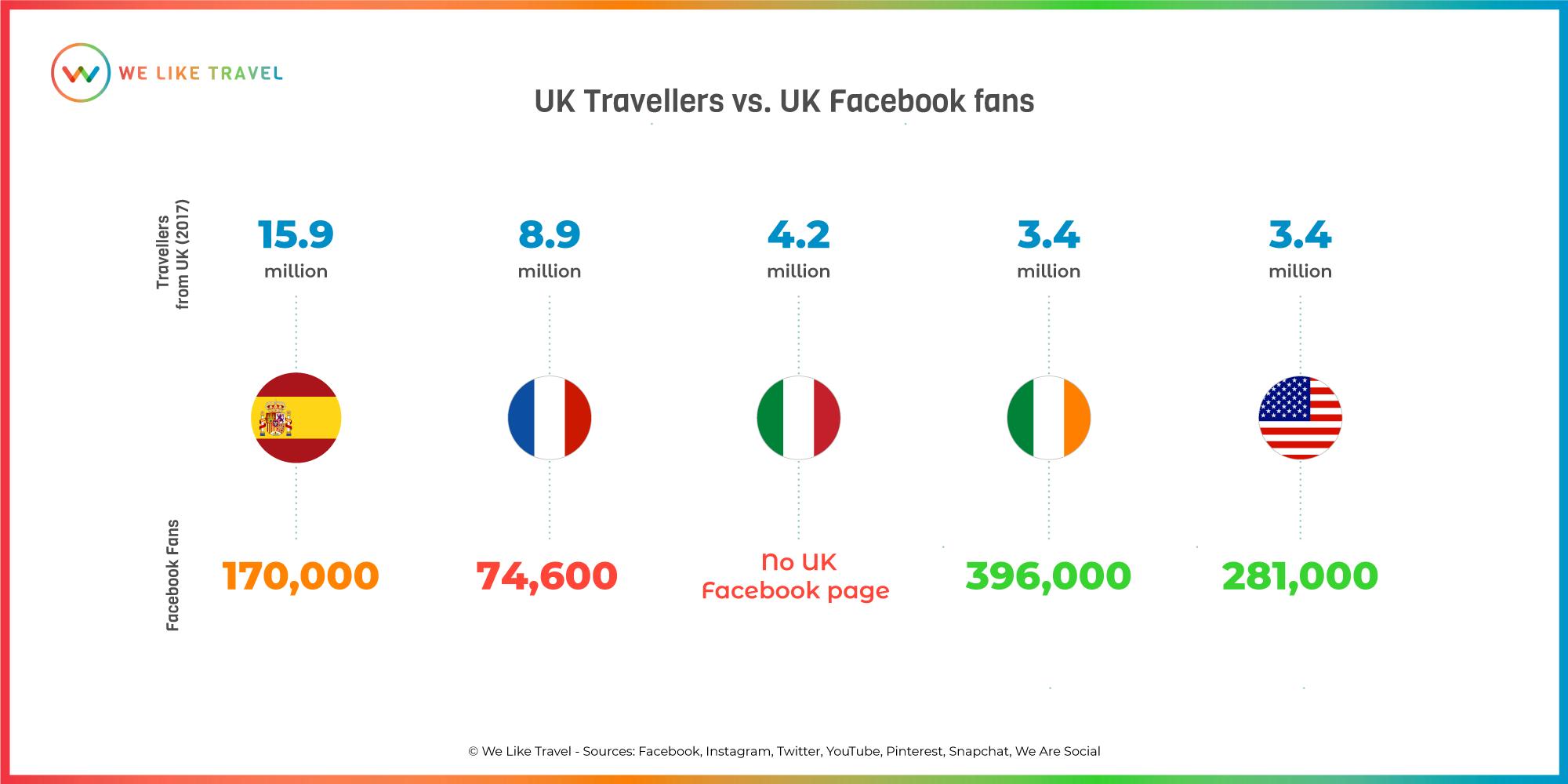 Travellers-Fans-UK