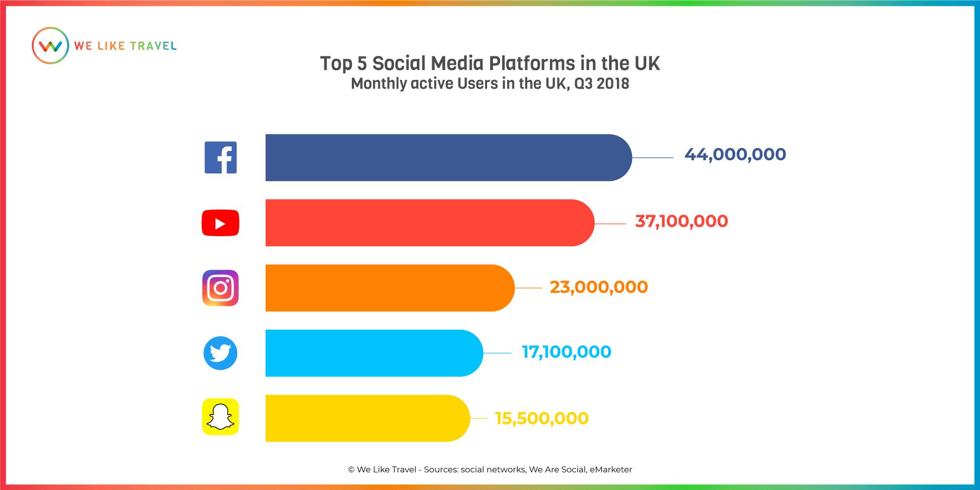 UKUsers-social-media-uk