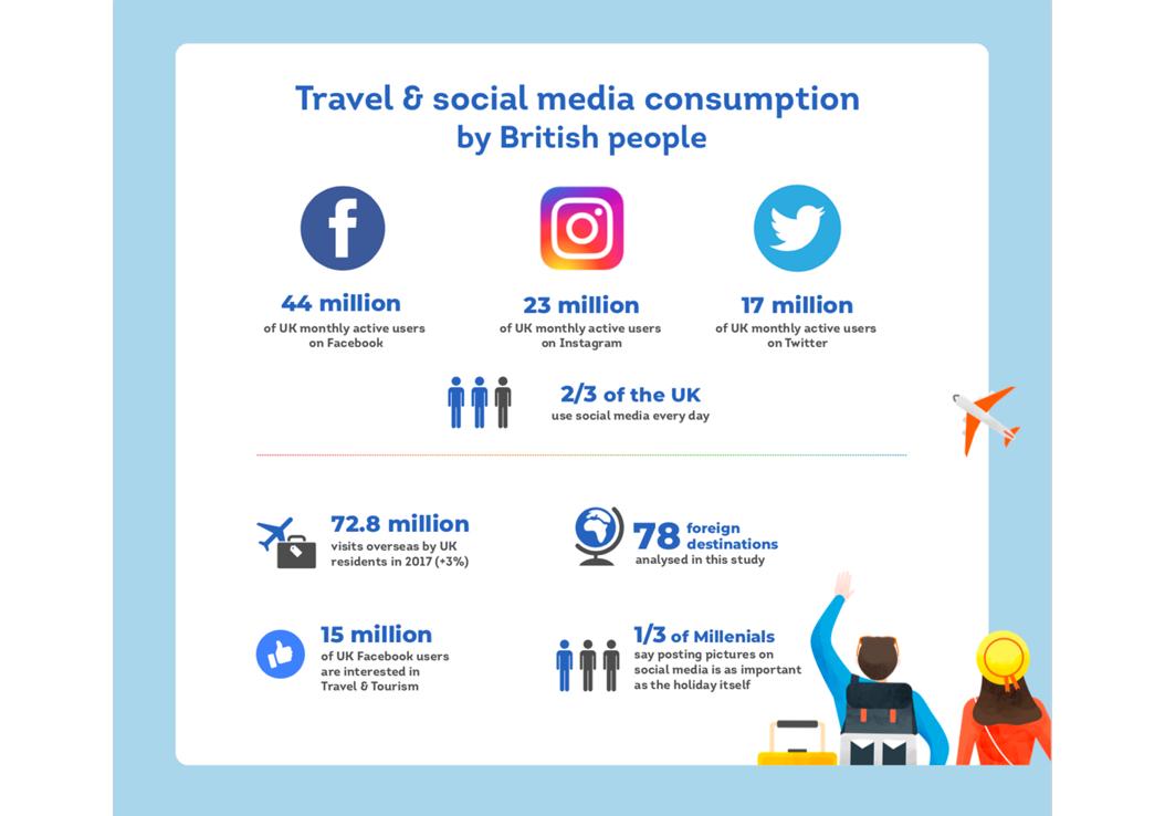 travel-socialmedia-consumption